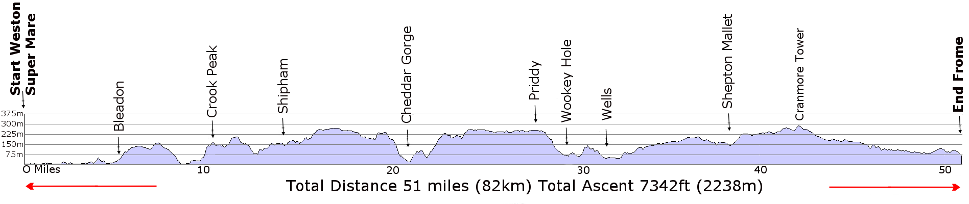 Mendip Way Route Profile