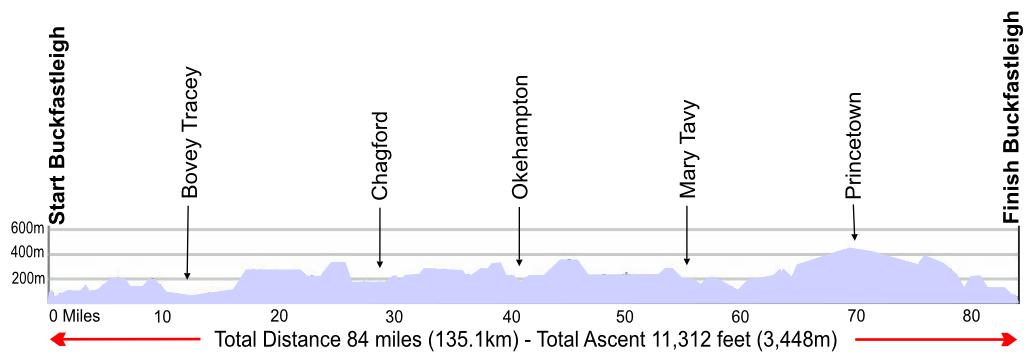 Dartmoor Way route profile