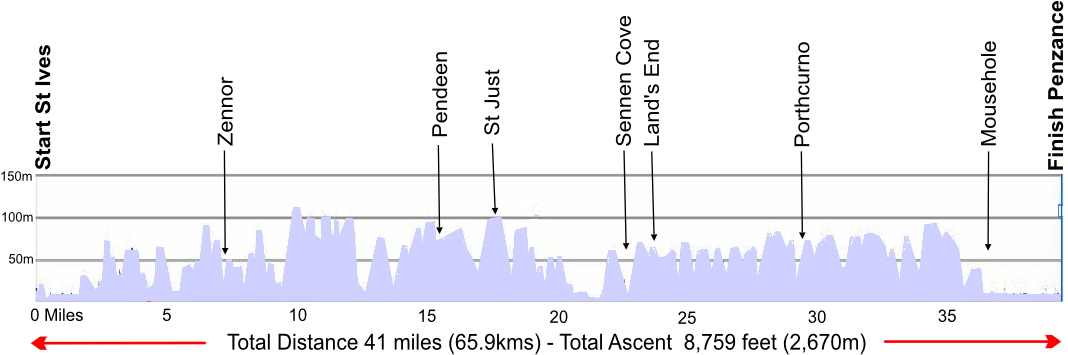 St Ives to Penzance route profile