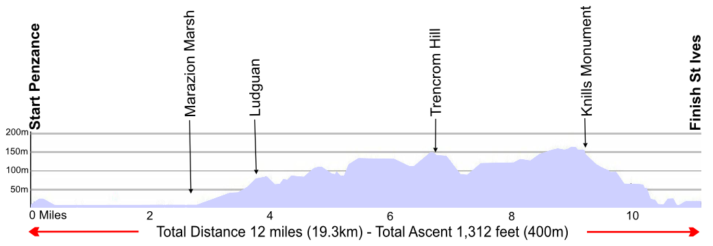 St Michael's Way Route profile
